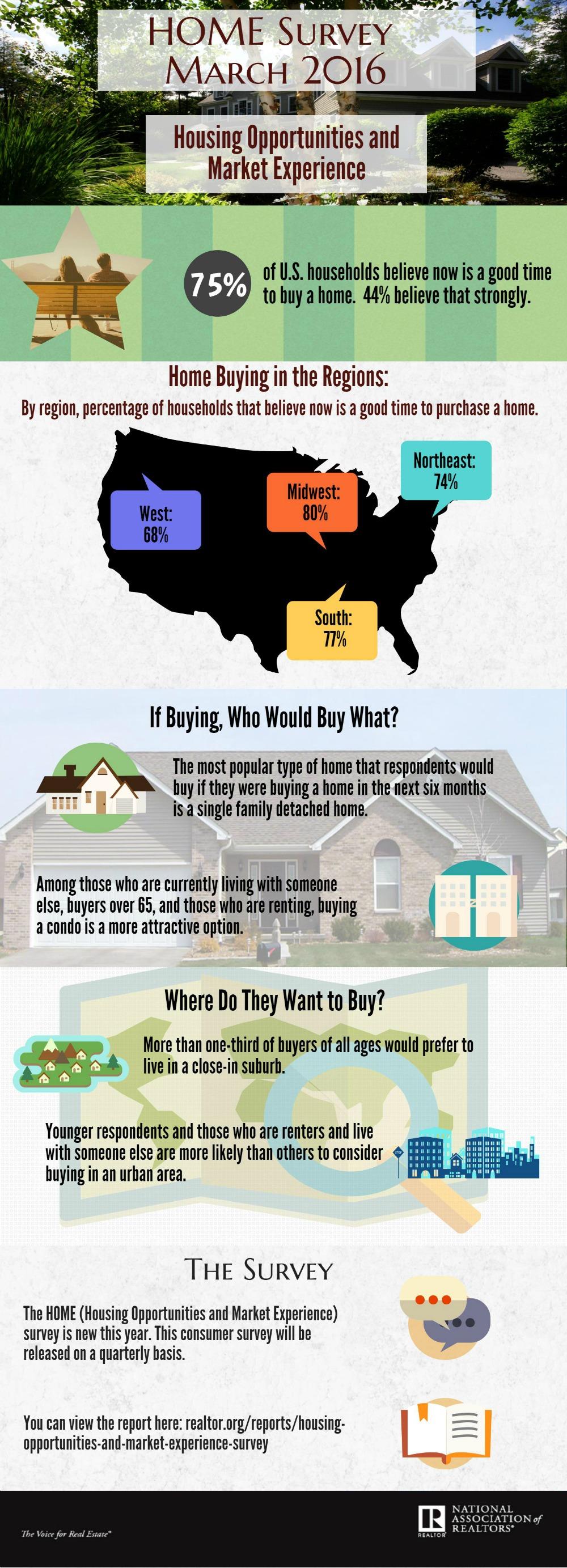 2016 Home Survey