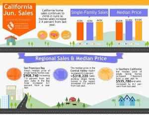June 2017 Market Home Sales Report