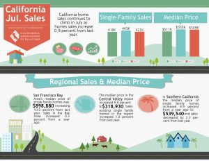 July 2017 Homes Sales Report