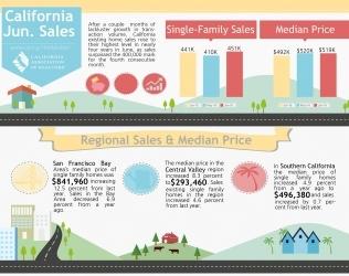 June 2016 Housing Market Report
