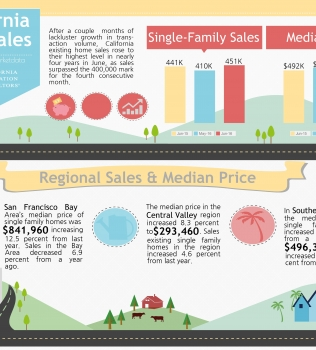 June 2016 Housing Market Report