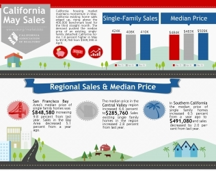 May 2016 Real Estate Market Update