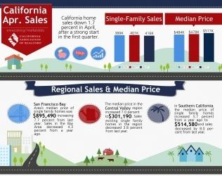 April 2017 Home Sales Report