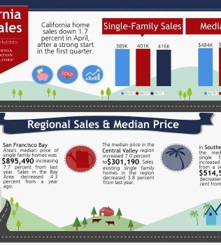 April 2017 Home Sales Report