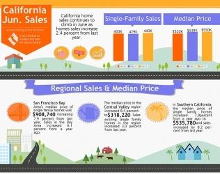 June 2017 Home Sales Report