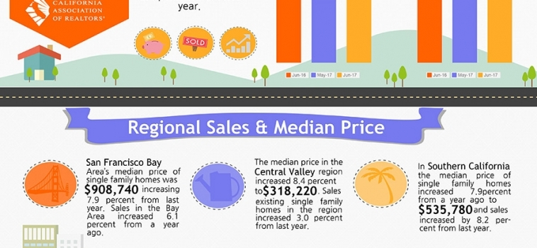 June 2017 Home Sales Report