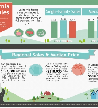July 2017 Home Sales Report